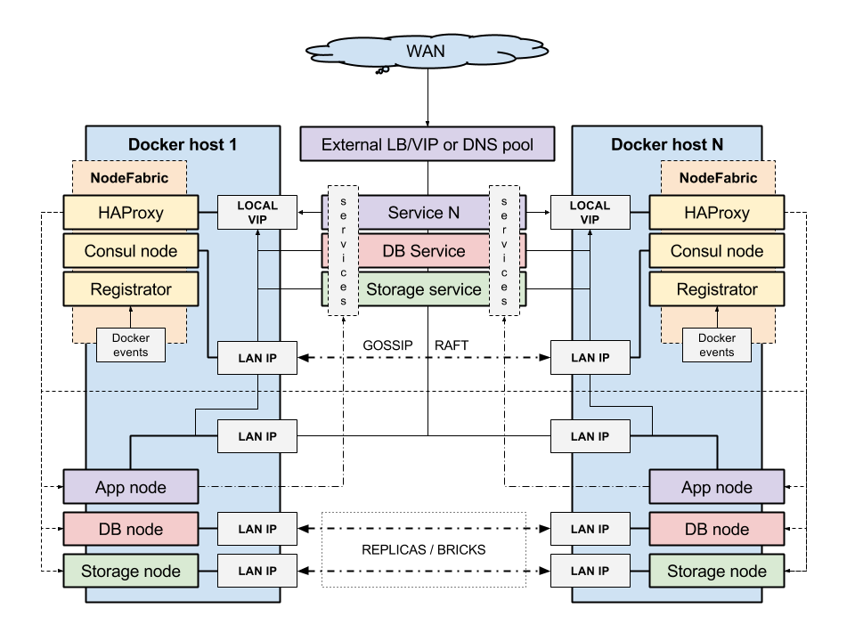 Nodefabric architecture for Docker and consul