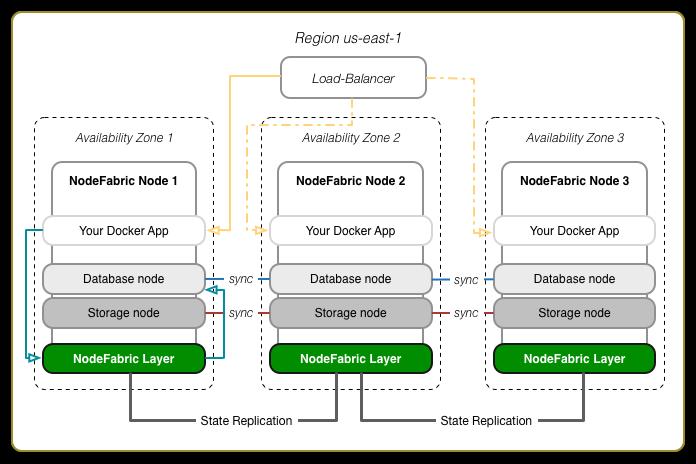 NodeFabric AWS Deployment